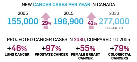 canadian cancer society breast cancer png 620x281