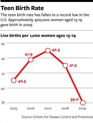 Teen pregnancy department of health rhode island jpg 314x413